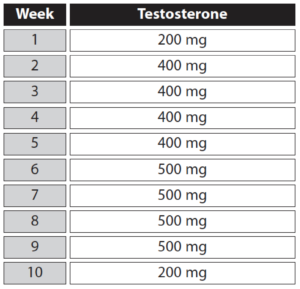 testosterone-cycle-2