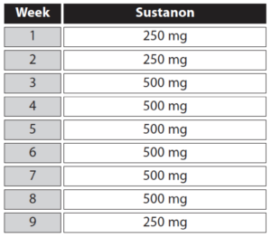 sustanon-250-cycle