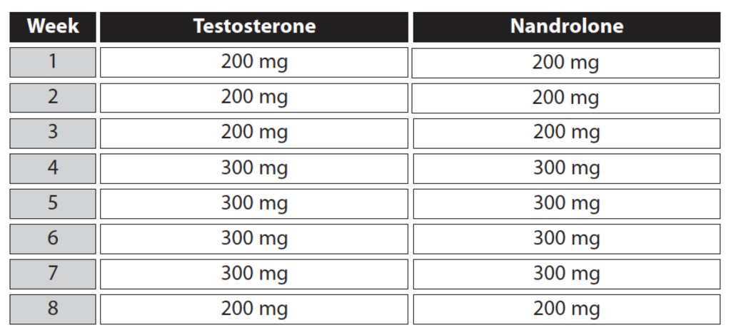 testosterone-deca-stack